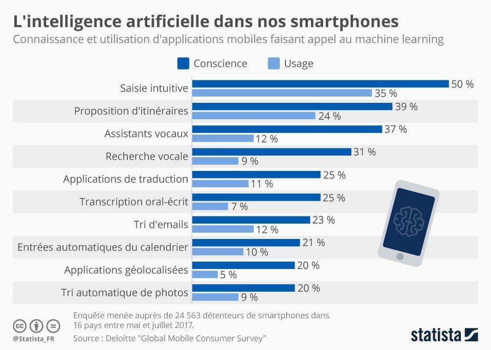 chartoftheday_12506_l_intelligence_artificielle_dans_nos_smartphones_n.jpg