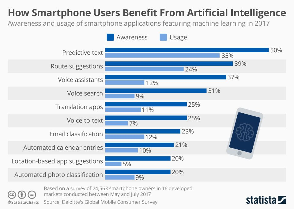 chartoftheday_12463_usage_and_awareness_of_ai_applications_on_smartphones_n.jpg