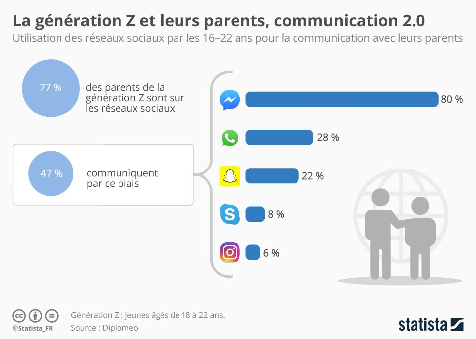 chartoftheday_11493_la_generation_z_et_leurs_parents_communication_20_n.jpg